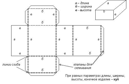 Схема прямоугольной коробки