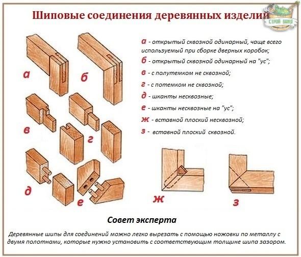 Как сделать коробку для двери своими руками в бане