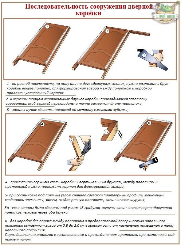 Как собирать межкомнатную дверь своими руками