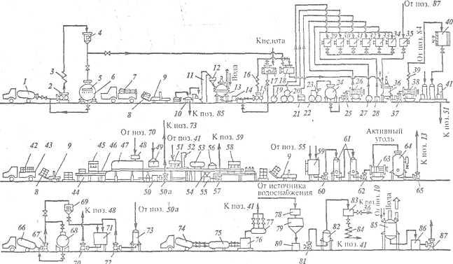 Рис. 1. технологическая-схема
