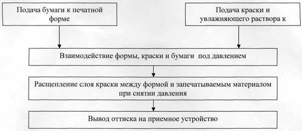 схема печатного процесса