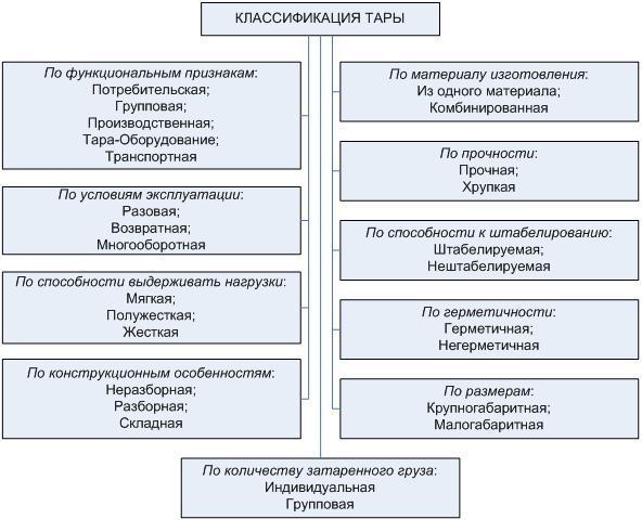 Классификация тары