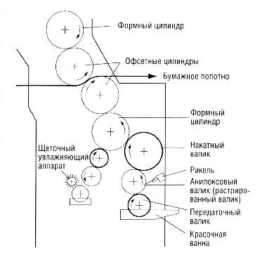 Рис. 2.1-10 Схемы красочных