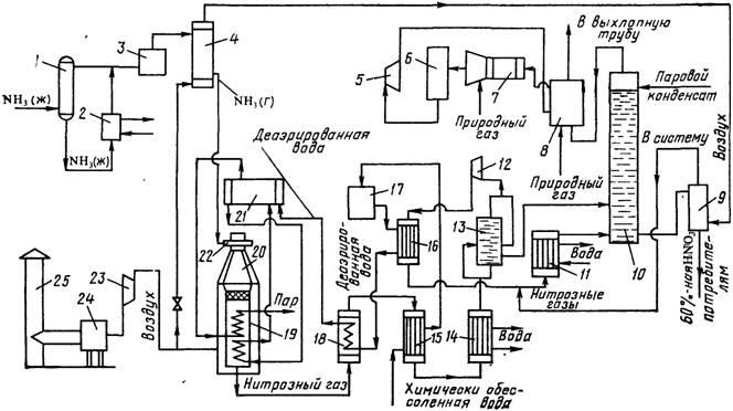 кислоты - Производство